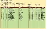 第23S:07月2週 ラジオNIKKEI賞 成績