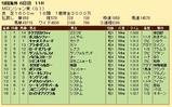 第31S:09月1週 Mロンシャン賞 成績
