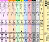 第17S:12月1週 京阪杯