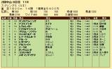 第23S:03月4週 スプリングS 成績