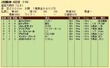 第21S:04月1週 産経大阪杯 成績