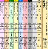 第21S:03月2週 弥生賞
