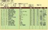 第18S:11月1週 JBCスプリント 成績