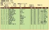 第22S:07月1週 函館スプリントS 成績
