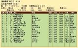 第27S:03月4週 名古屋大賞典 成績