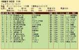 第33S:02月4週 フェブラリーS 成績