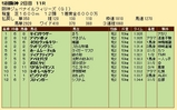 第21S:12月2週 阪神JF 成績