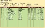 第32S:10月1週 凱旋門賞 成績