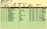 第17S:02月1週 根岸S 成績