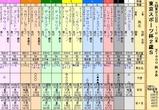 第33S:11月4週 東京スポーツ杯2歳S