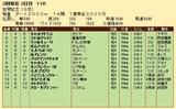 第32S:02月2週 佐賀記念 成績