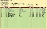 第23S:12月4週 愛知杯 成績