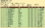 第35S:05月1週 天皇賞春 成績