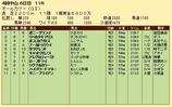第32S:09月5週 オールカマー 成績