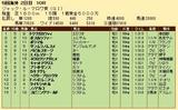 第31S:08月3週 ジャックルマロワ賞 成績