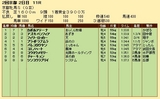 第32S:02月1週 京都牝馬S 成績