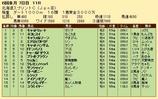 第34S:06月3週 北海道スプリントC 成績