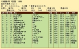 第22S:12月5週 東京大賞典 成績