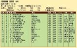 第28S:08月2週 函館2歳S 成績