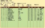 第26S:08月2週 サマーチャンピオン 成績