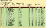 第33S:11月3週 京王杯2歳S 成績