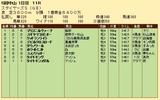 第30S:12月2週 ステイヤーズS 成績