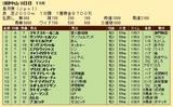 第34S:04月3週 皐月賞 成績