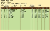 第32S:06月1週 英ダービー 成績