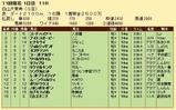 第29S:10月2週 白山大賞典 成績