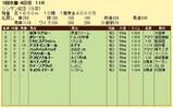 第18S:01月2週 シンザン記念 成績