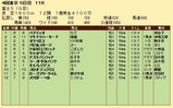 第31S:10月4週 富士S 成績