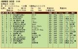 第27S:02月2週 佐賀記念 成績