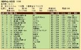 第28S:04月3週 皐月賞 成績