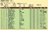第30S:05月2週 NHKマイルC 成績