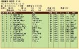 第25S:05月3週 ヴィクトリアマイル 成績