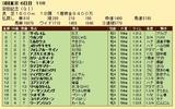 第29S:06月2週 安田記念 成績