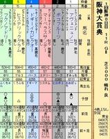 第25S:03月4週 阪神大賞典