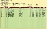第18S:01月3週 京成杯 成績