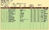 第20S:10月2週 京都大賞典 成績