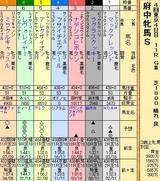 第29S:10月3週 府中牝馬S