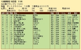 第22S:12月4週 名古屋グランプリ 成績