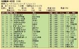 第35S:12月3週 阪神JF 成績