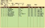 第21S:03月2週 中京記念 成績
