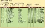 第31S:01月4週 AJCC 成績