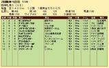 第28S:04月2週 阪神牝馬S 成績