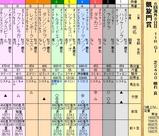 第21S:10月1週 凱旋門賞
