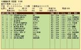第34S:12月5週 東京大賞典 成績