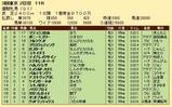第27S:05月4週 優駿牝馬 成績