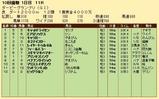 第26S:09月3週 ダービーGP 成績