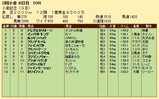 第23S:08月1週 小倉記念 成績